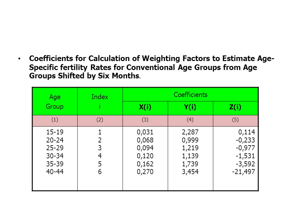 Coefficients for Calculation of Weighting Factors to Estimate Age-Specific fertility Rates for Conventional Age Groups from Age Groups Shifted by Six Months.