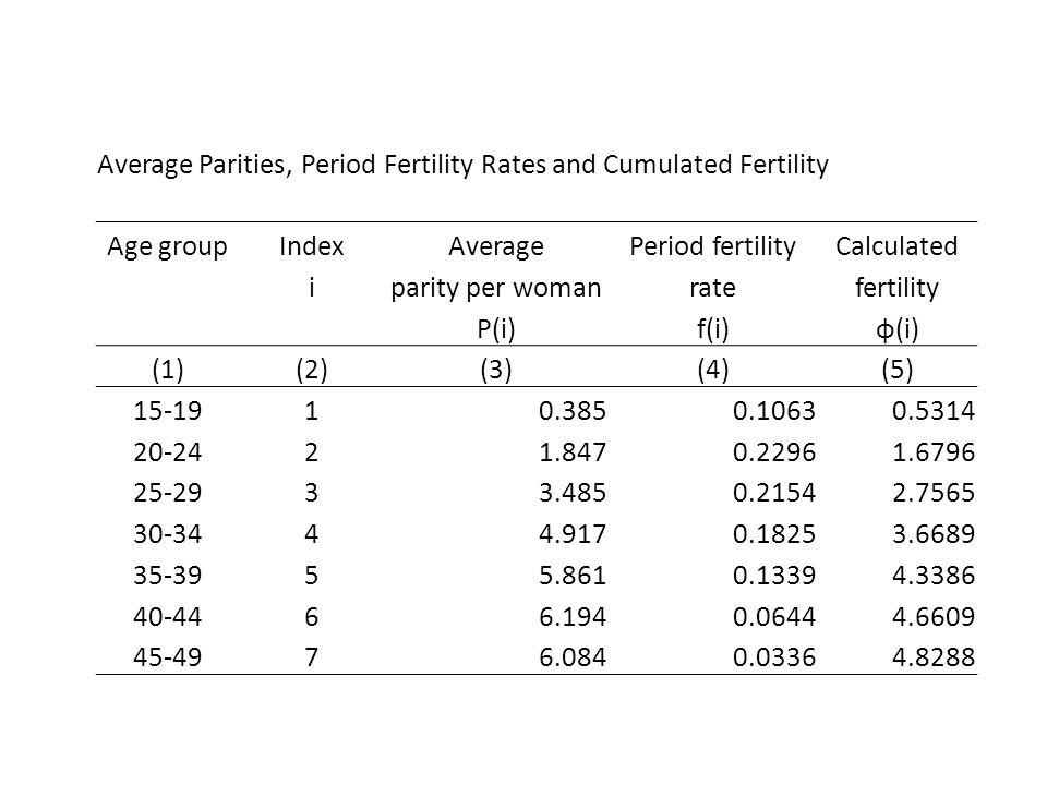 Average Parities, Period Fertility Rates and Cumulated Fertility