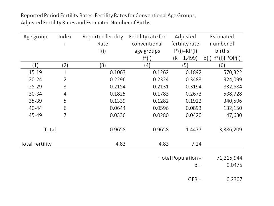 Reported Period Fertility Rates, Fertility Rates for Conventional Age Groups,
