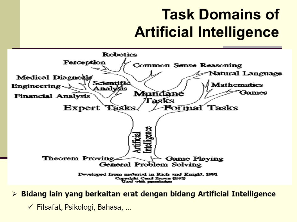 Task Domains of Artificial Intelligence