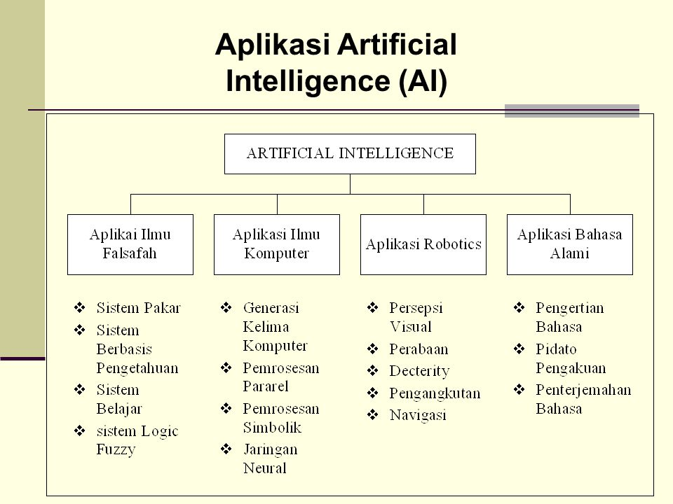 Aplikasi Artificial Intelligence (AI)