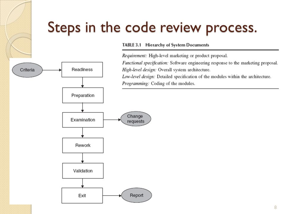 Steps in the code review process.