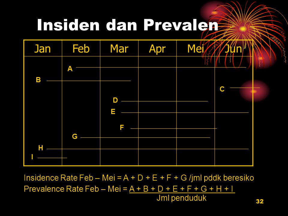 Insiden dan Prevalen Jan Feb Mar Apr Mei Jun