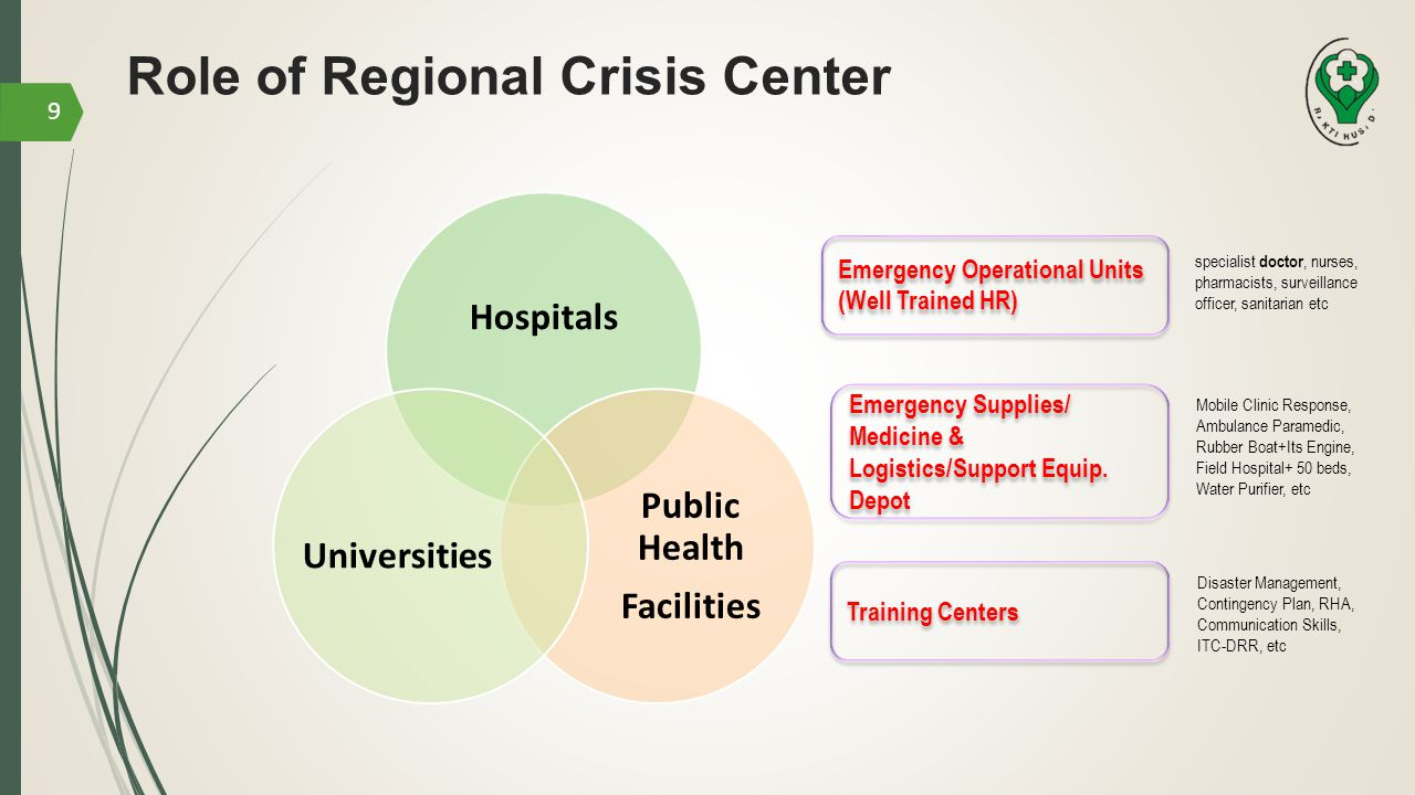 Role of Regional Crisis Center