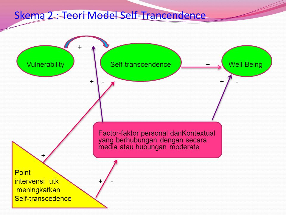 Skema 2 : Teori Model Self-Trancendence