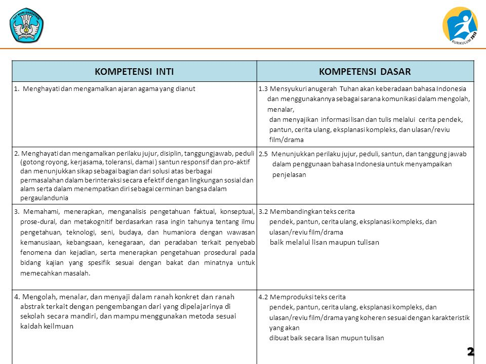 Contoh Keterkaitan Ki Dan Kd Mata Pelajaran Bahasa Indonesia Ppt