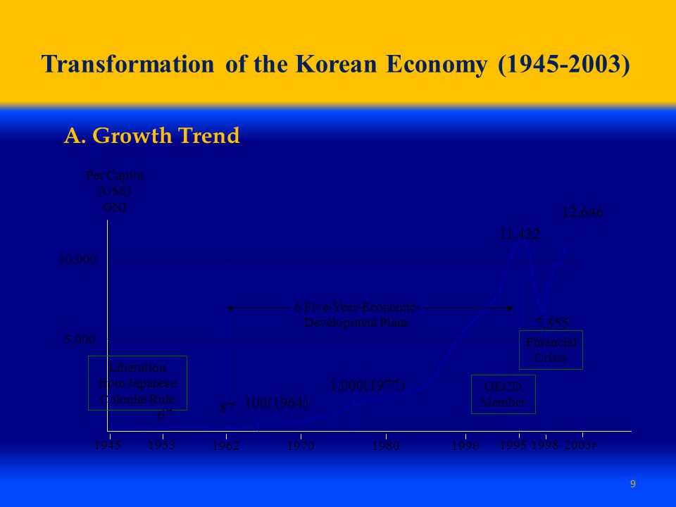 Transformation of the Korean Economy (1945-2003)
