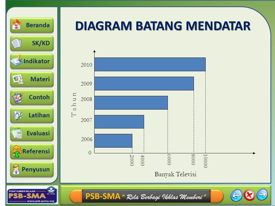 Diagram garis diagram batang diagram lingkaran dan ogive ppt download 21 diagram batang mendatar ccuart Image collections