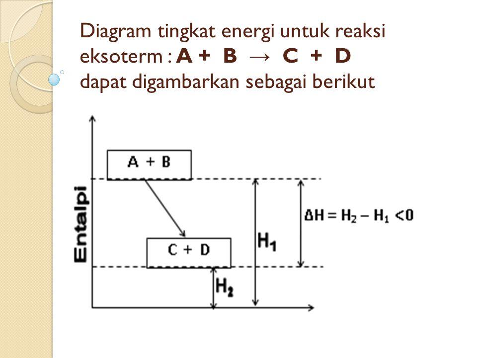 Termokimia adalah cabang ilmu kimia yang mempelajari hubungan 19 diagram tingkat energi untuk reaksi eksoterm a b c d dapat digambarkan sebagai berikut ccuart Images