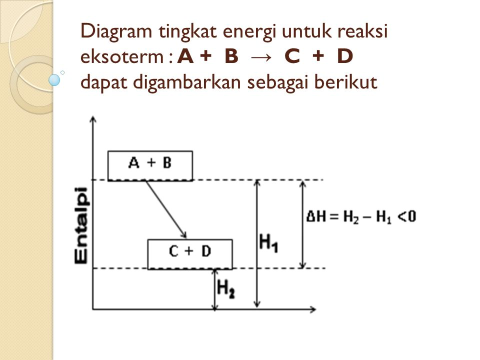 Termokimia adalah cabang ilmu kimia yang mempelajari hubungan 19 diagram tingkat energi untuk reaksi eksoterm a b c d dapat digambarkan sebagai berikut ccuart Gallery