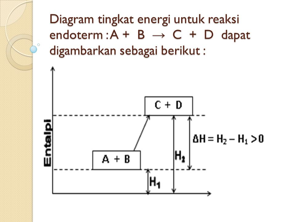 Termokimia adalah cabang ilmu kimia yang mempelajari hubungan 22 diagram tingkat energi untuk reaksi endoterm a b c d dapat digambarkan sebagai berikut ccuart Images
