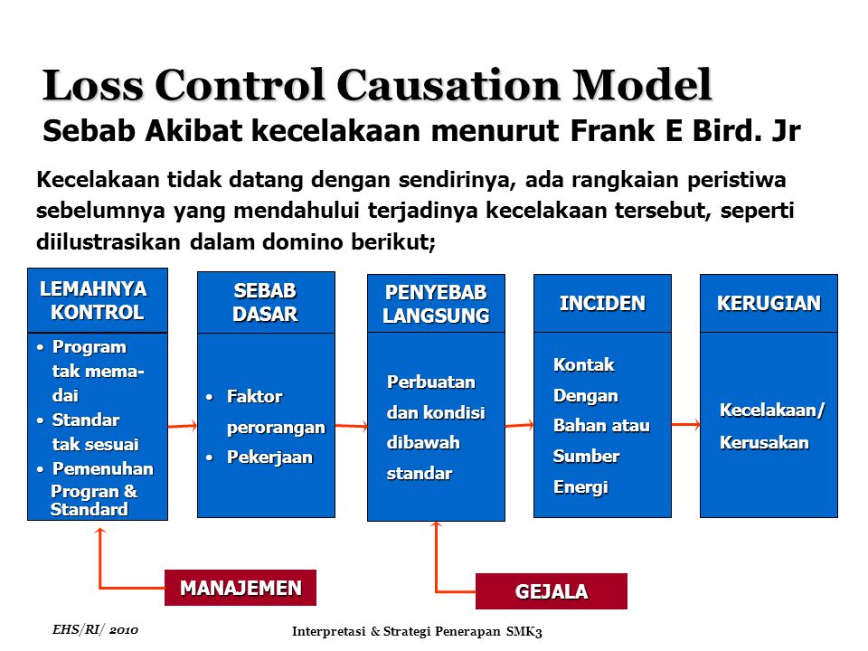 Loss Control Causation Model