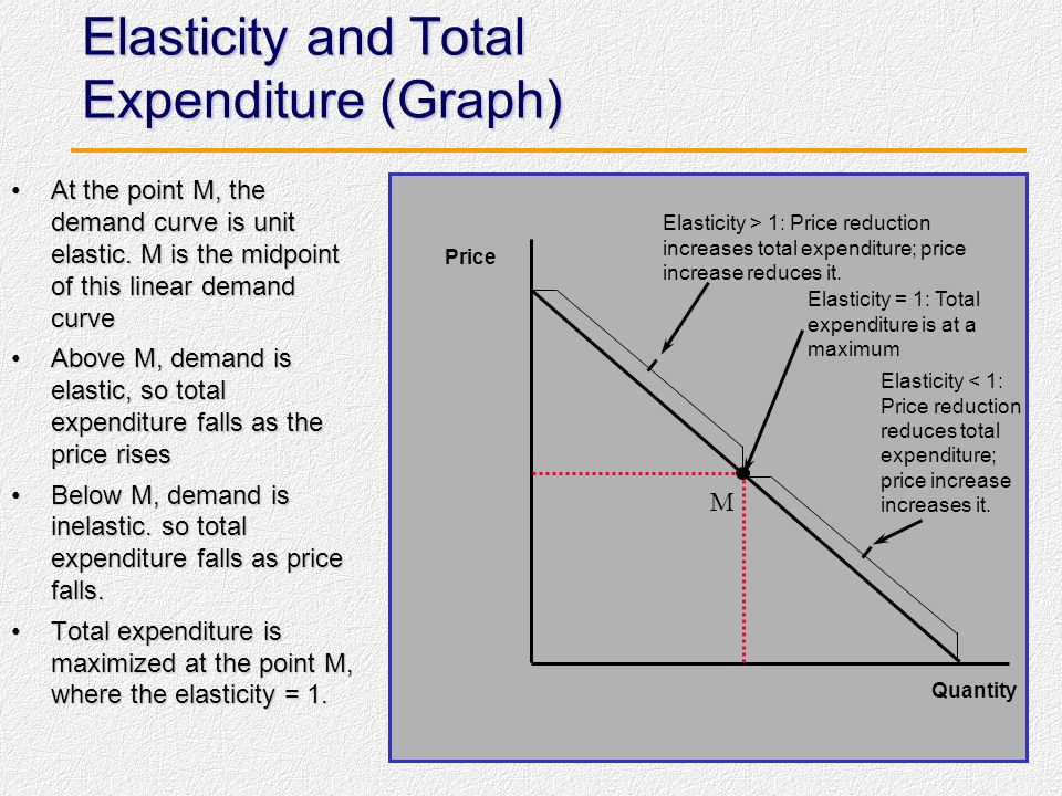 Elasticity and Total Expenditure (Graph)