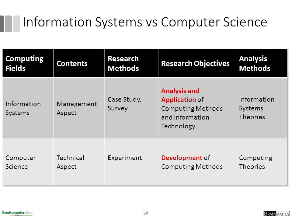 Information Systems vs Computer Science