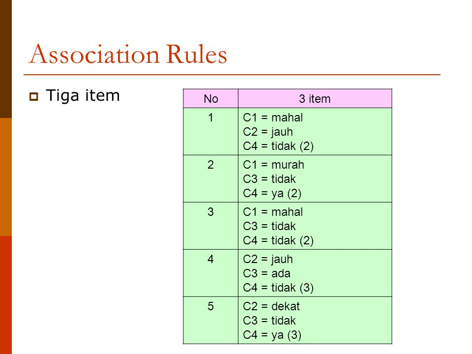 Association Rules Tiga item No 3 item 1 C1 = mahal C2 = jauh