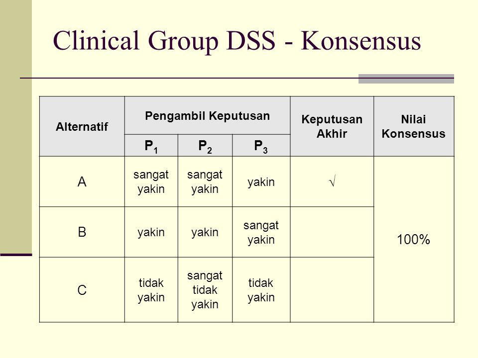 Clinical Group DSS - Konsensus