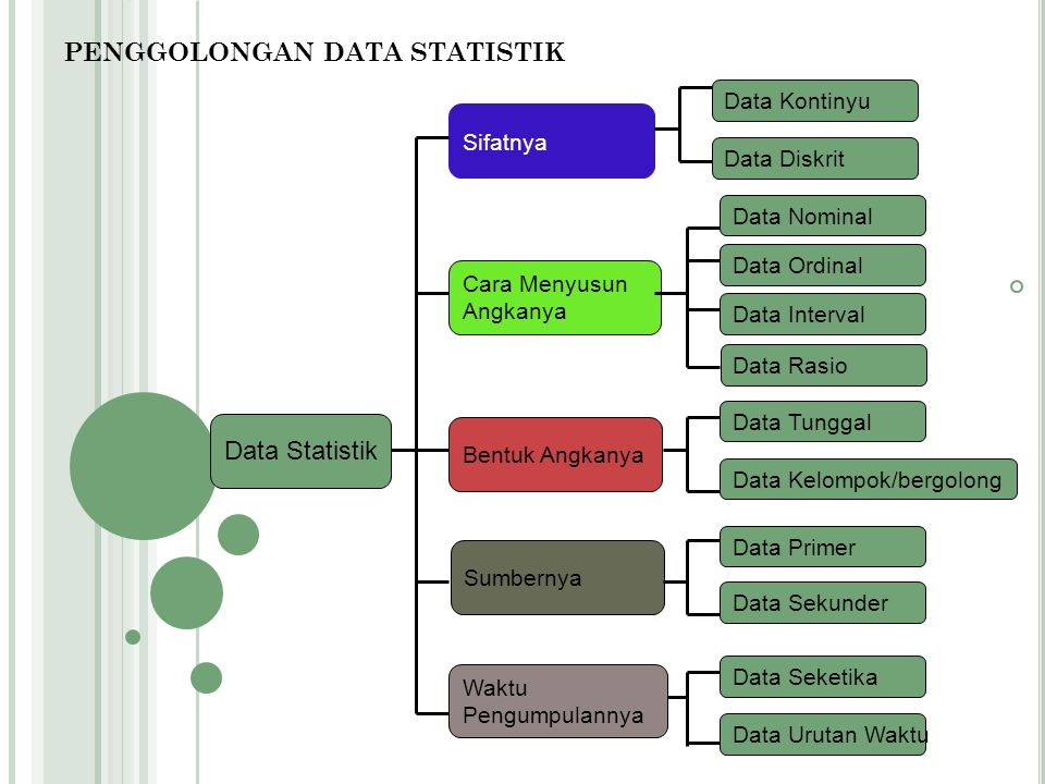 PENGGOLONGAN DATA STATISTIK