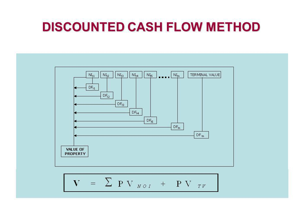 DISCOUNTED CASH FLOW METHOD