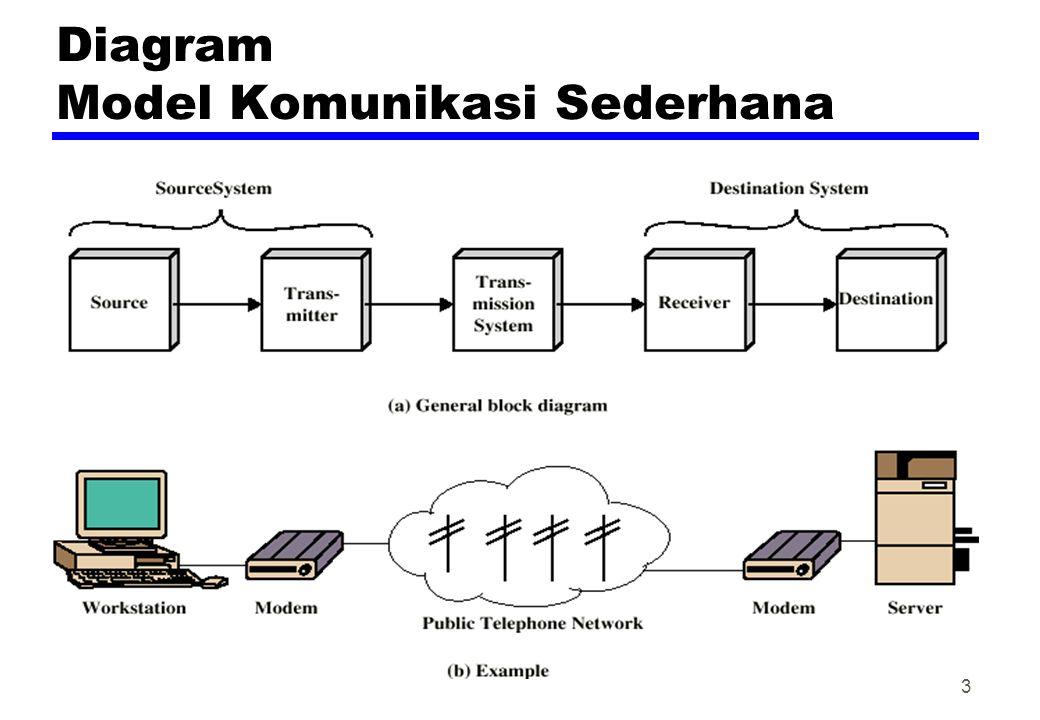 William stallings data and computer communications ppt download 3 diagram model komunikasi sederhana ccuart Choice Image