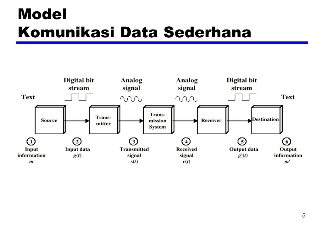 William stallings data and computer communications ppt download 5 model komunikasi data sederhana ccuart Choice Image