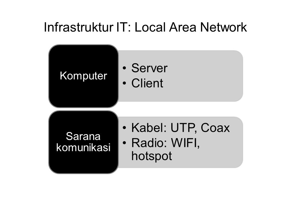 Infrastruktur IT: Local Area Network