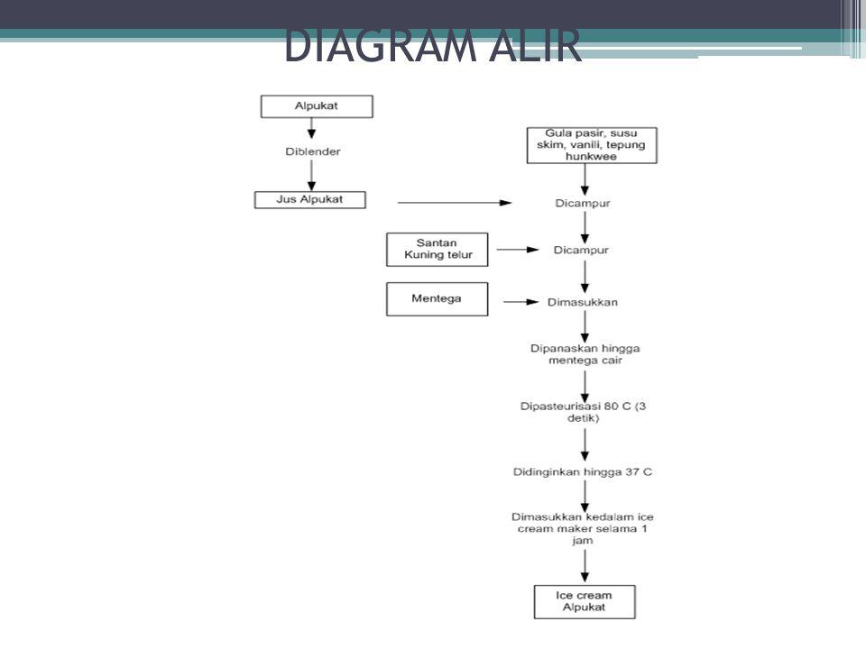 Es krim santan alpukat diannovi sabati ninggar pramesti ppt download 7 diagram alir ccuart Image collections