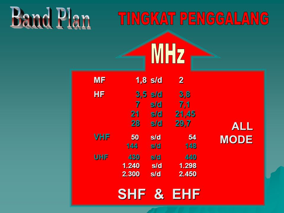 Band Plan TINGKAT PENGGALANG MHz SHF & EHF ALL MODE MF 1,8 s/d 2