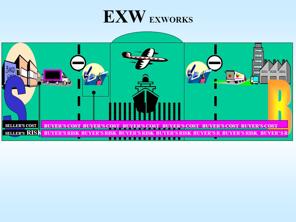 EXW EXWORKS CONTAINER. S. B. SELLER'S COST. BUYER'S COST BUYER'S COST BUYER'S COST BUYER'S COST BUYER'S COST BUYER'S COST.