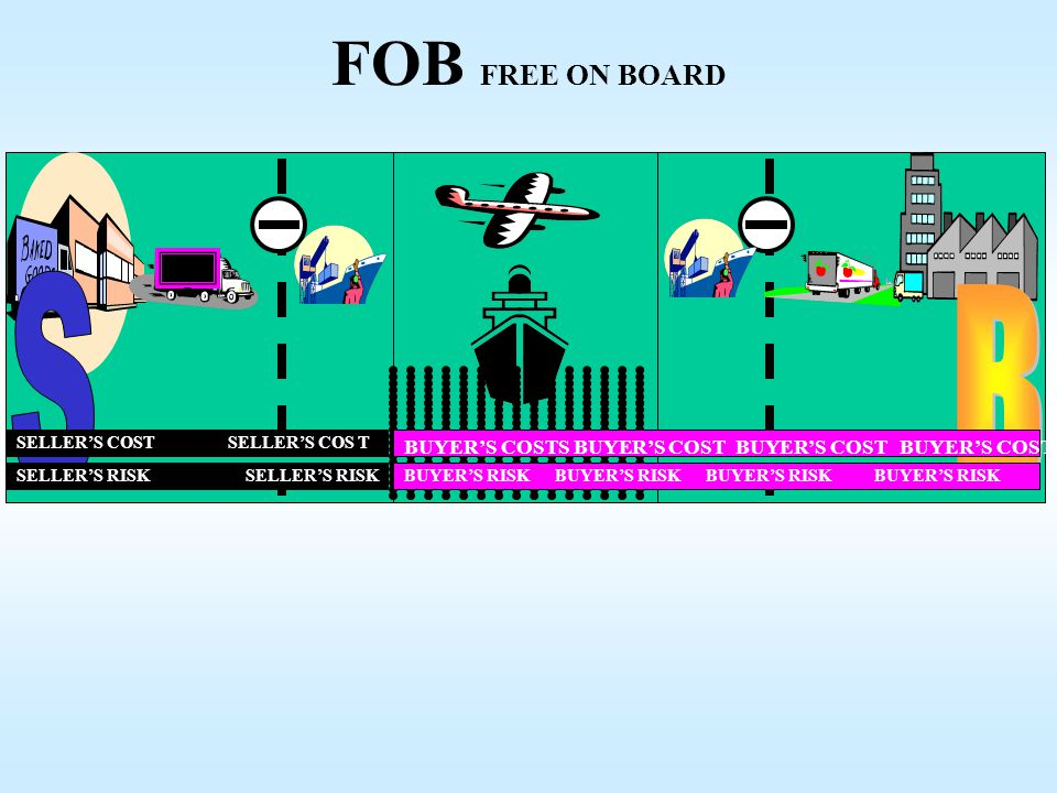 FOB FREE ON BOARD CONTAINER. S. B. SELLER'S COST SELLER'S COS T. BUYER'S COSTS BUYER'S COST BUYER'S COST BUYER'S COST.