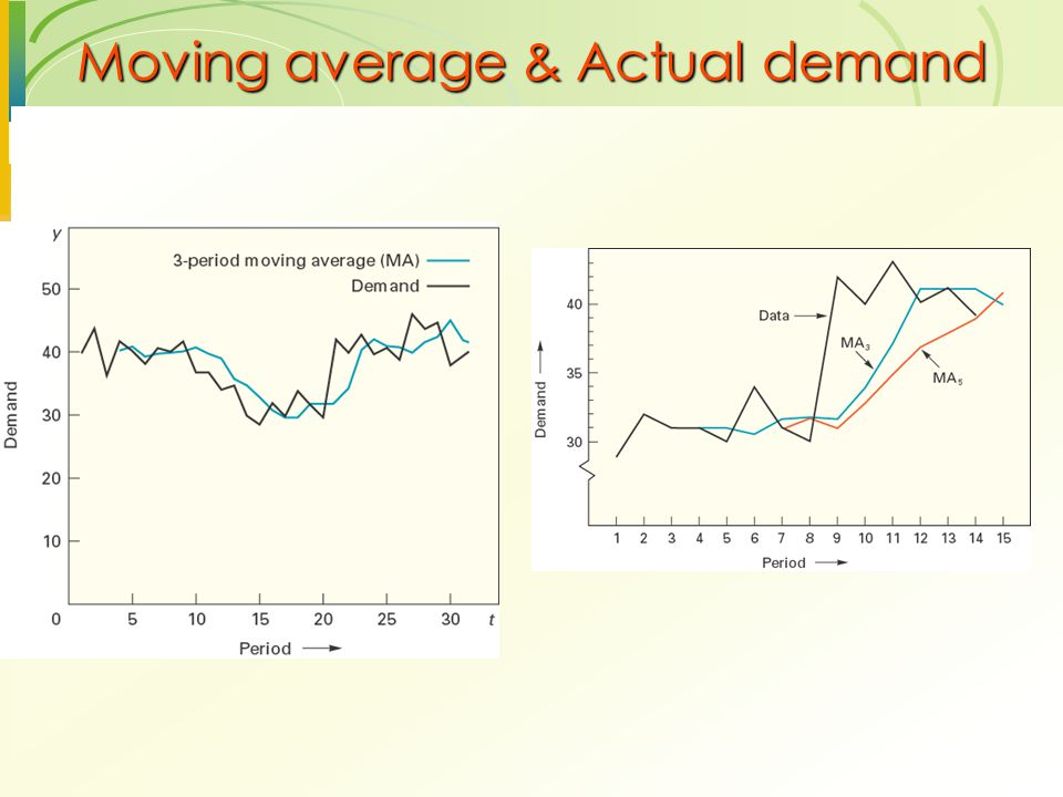 Moving average & Actual demand