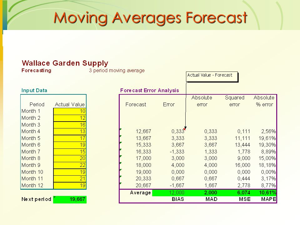 Moving Averages Forecast