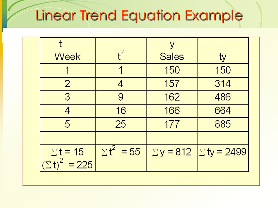Linear Trend Equation Example