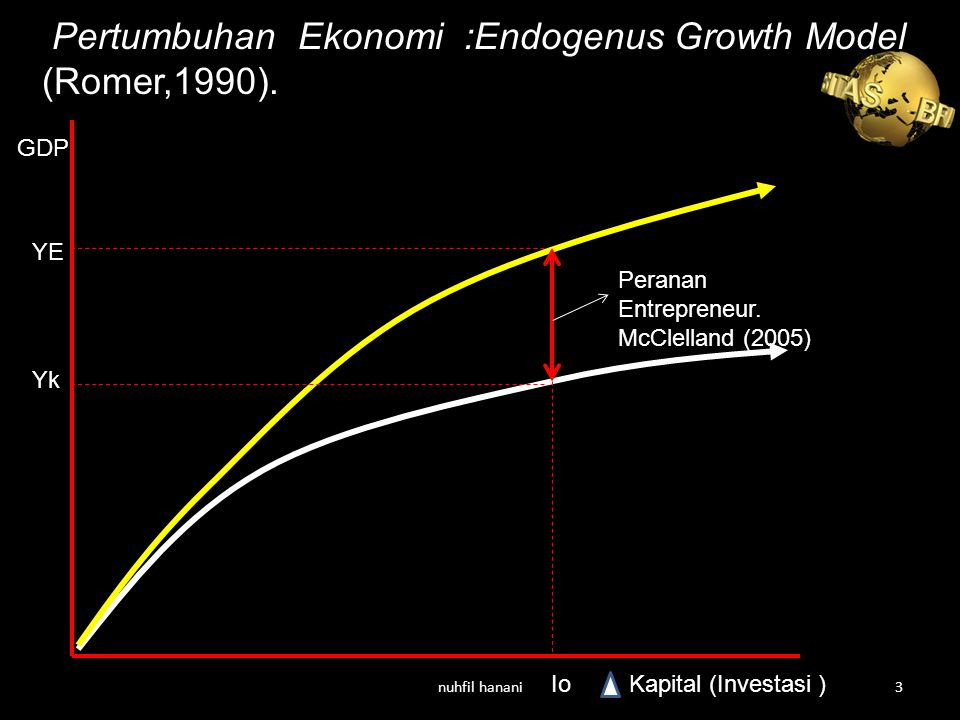 Pertumbuhan Ekonomi :Endogenus Growth Model (Romer,1990).