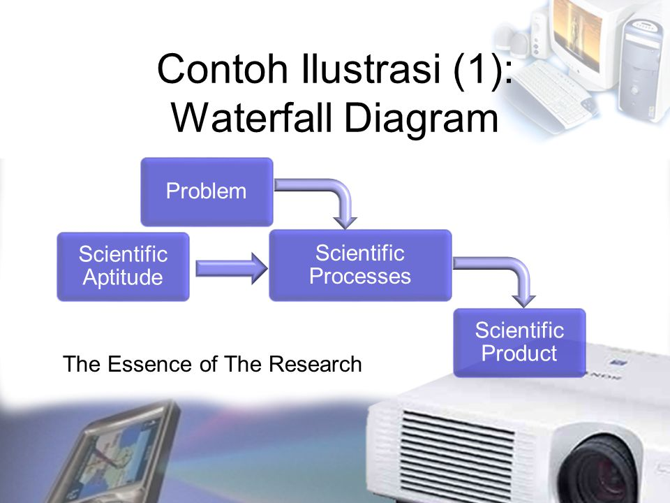 Contoh Ilustrasi (1): Waterfall Diagram