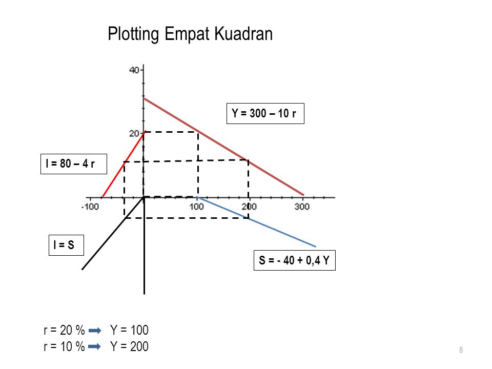 Plotting Empat Kuadran