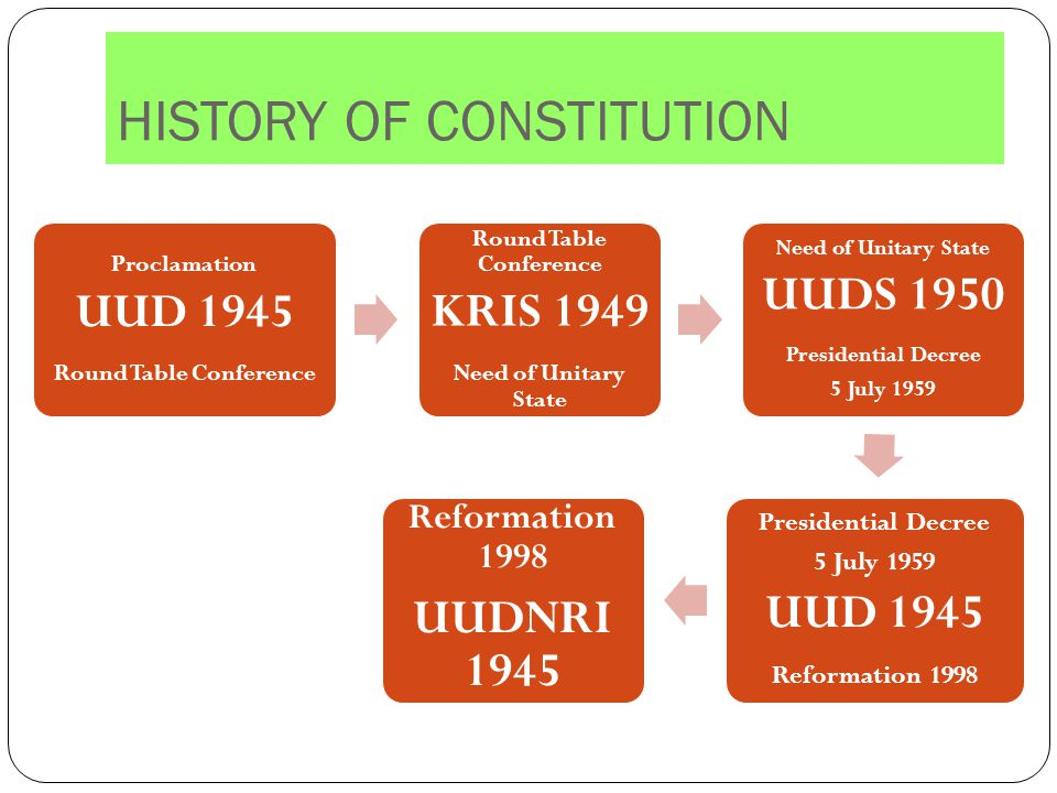HISTORY OF CONSTITUTION