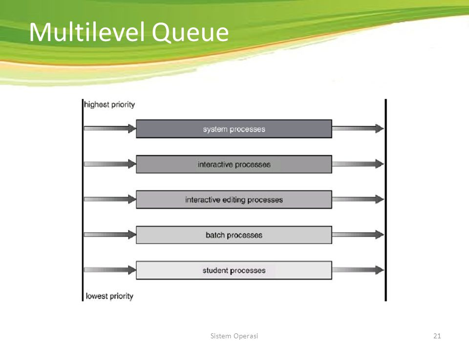 Multilevel Queue Sistem Operasi