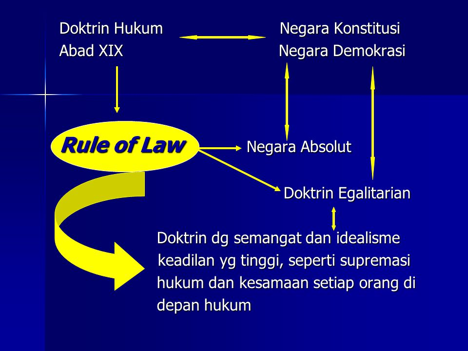 Rule of Law Negara Absolut