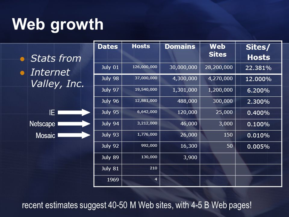 Web growth Stats from Internet Valley, Inc.