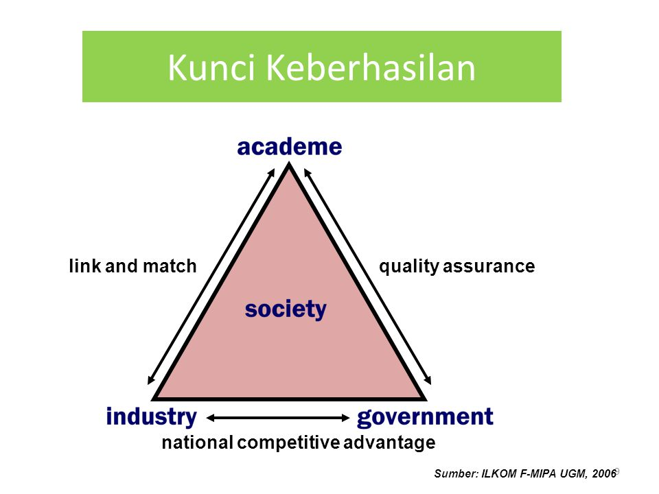Kunci Keberhasilan link and match quality assurance