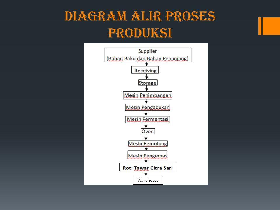 Material handling pada pt citra sari tbk produsen roti tawar ppt 7 diagram alir proses produksi ccuart Choice Image