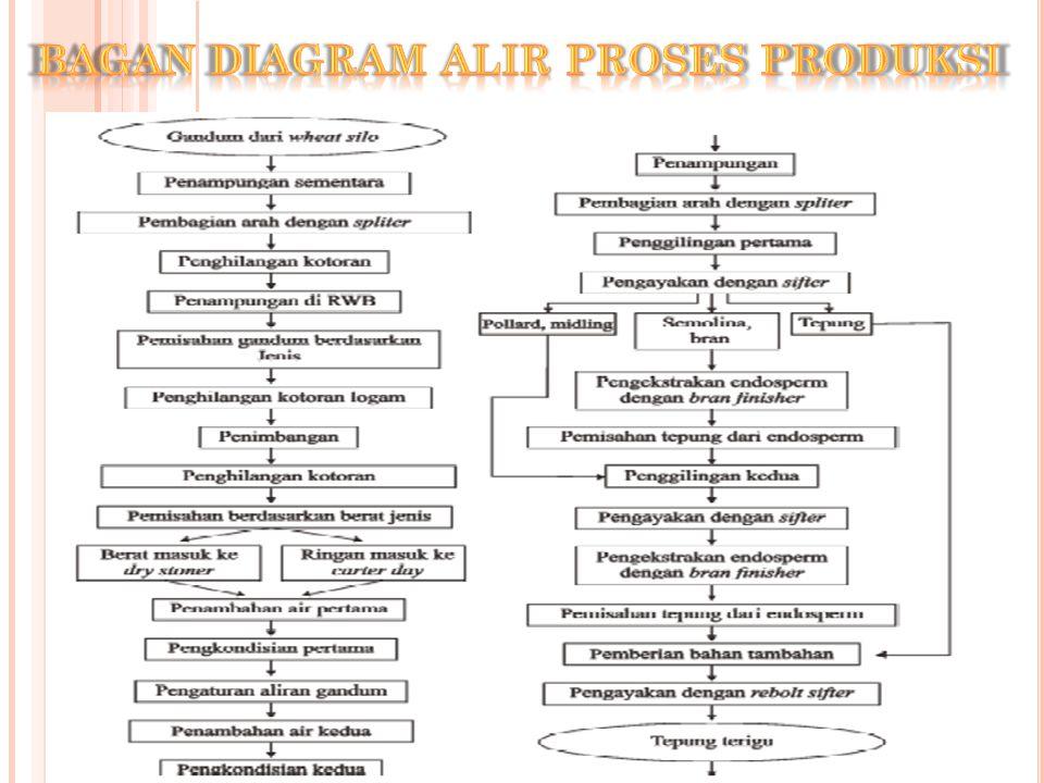 Proses pembuatan tepung terigu dari gandum alpha beta demo 6 bagan diagram alir proses produksi ccuart Choice Image