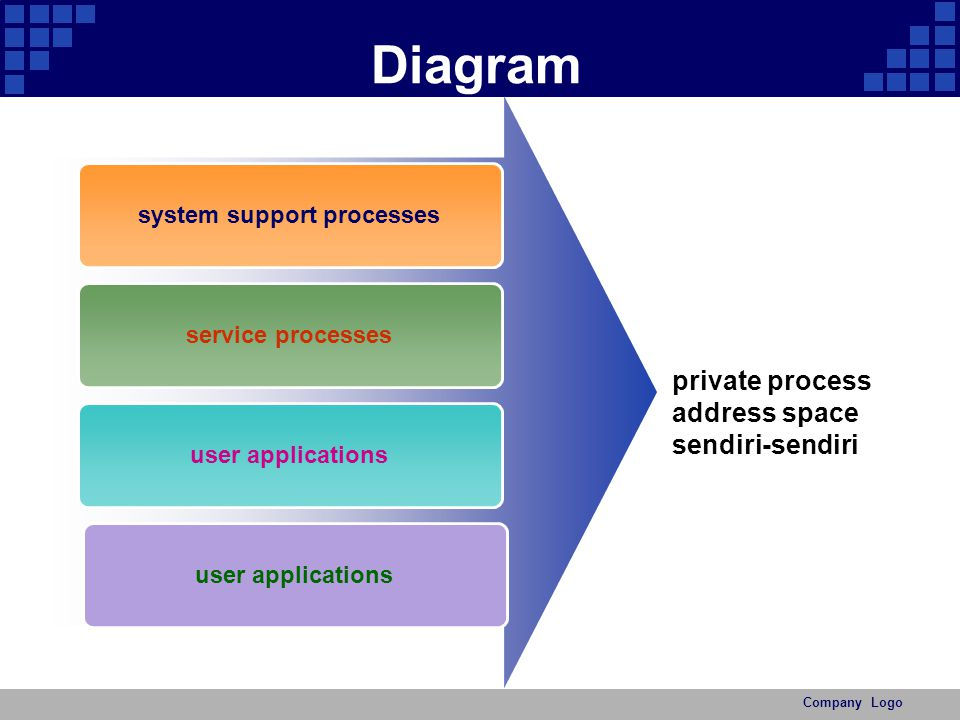 system support processes