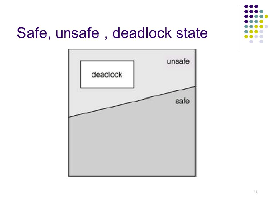 Safe, unsafe , deadlock state