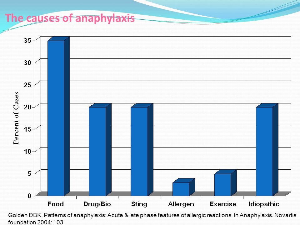 The causes of anaphylaxis