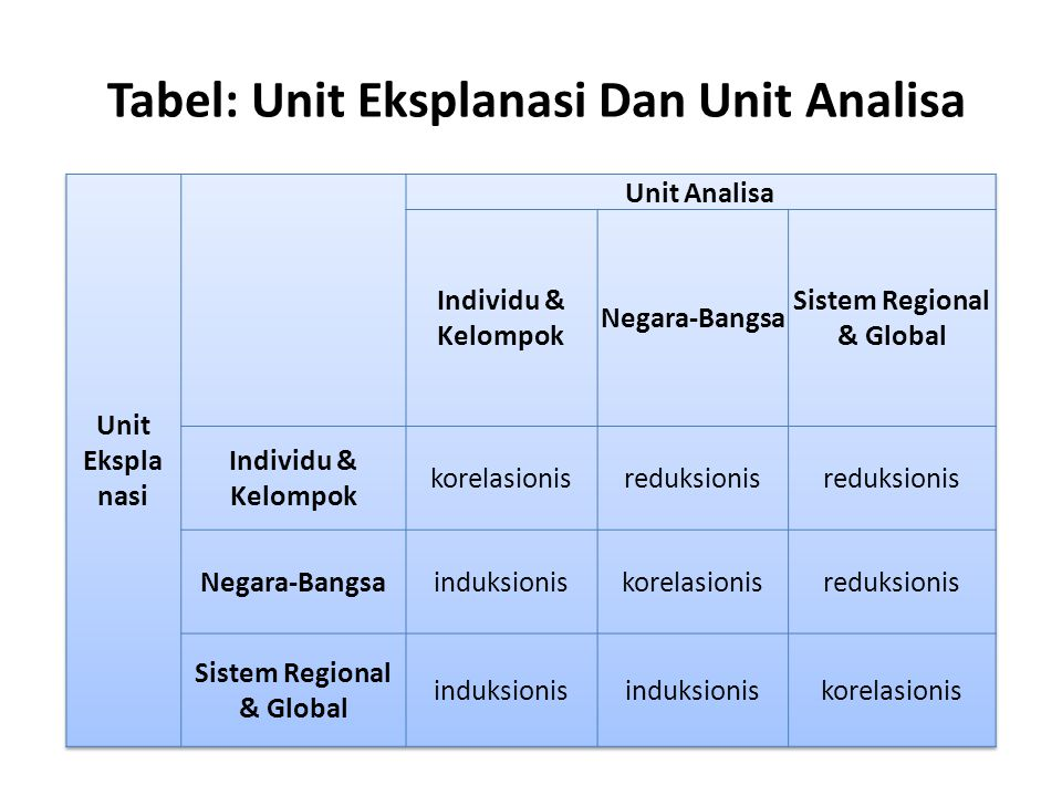 Tabel: Unit Eksplanasi Dan Unit Analisa