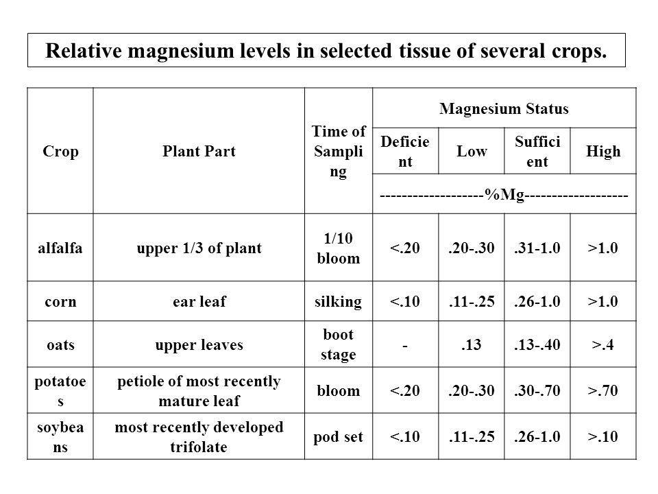 Relative magnesium levels in selected tissue of several crops.