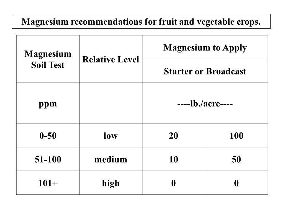 Magnesium recommendations for fruit and vegetable crops.