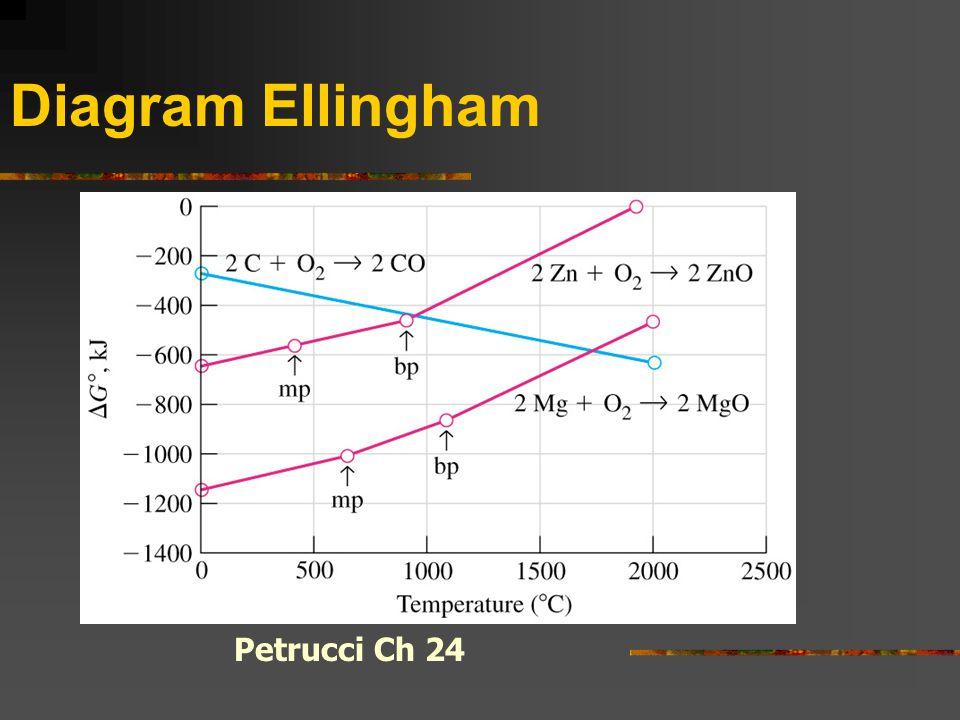 Struktur dan kereaktifan reaksi redoks ppt download 5 diagram ellingham petrucci ch 24 ccuart Gallery