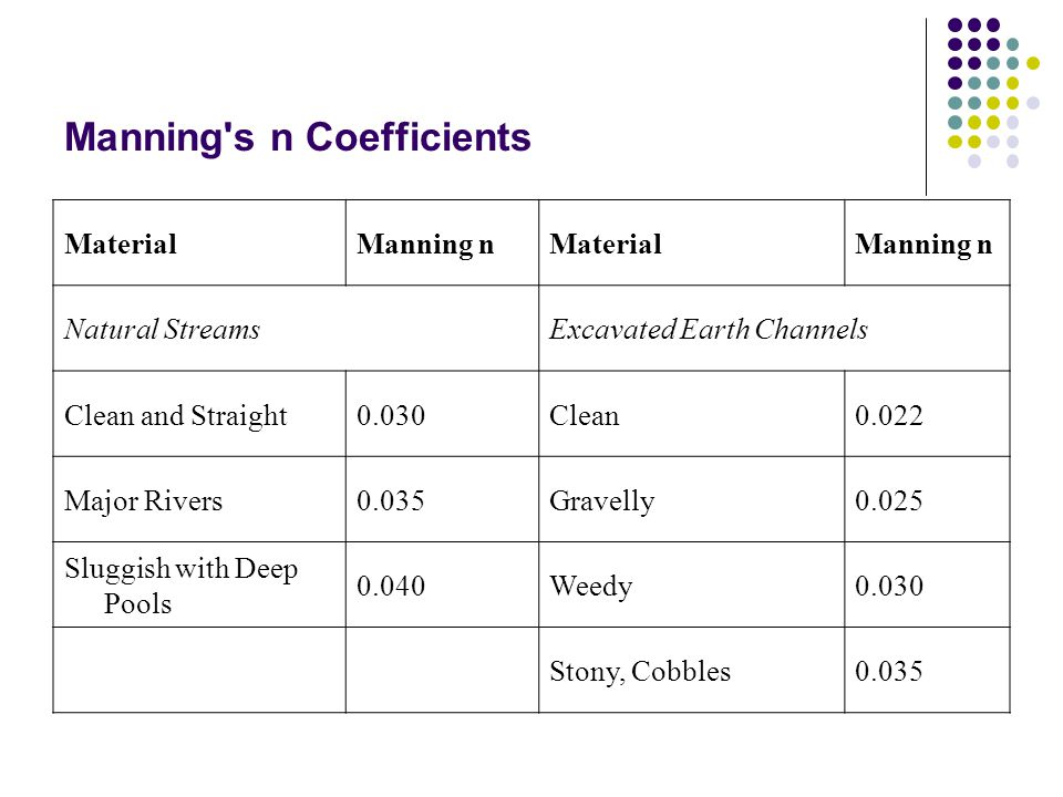 Manning s n Coefficients